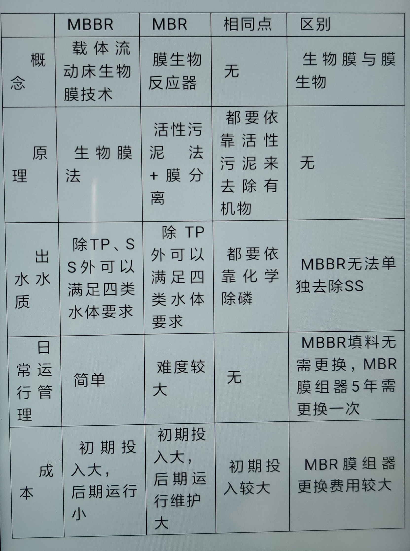 mbr工艺与mbbr工艺对照表