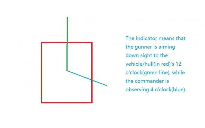generic vehicle turret hull indicator(like the one in ACE2 mod)