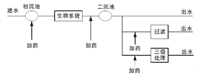 脱氮除磷工艺系统药剂投加的方法