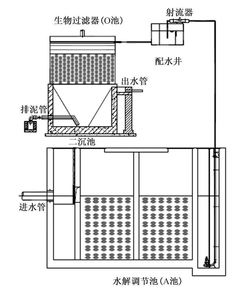 强化通风分级跌水充氧生物过滤装置示意图