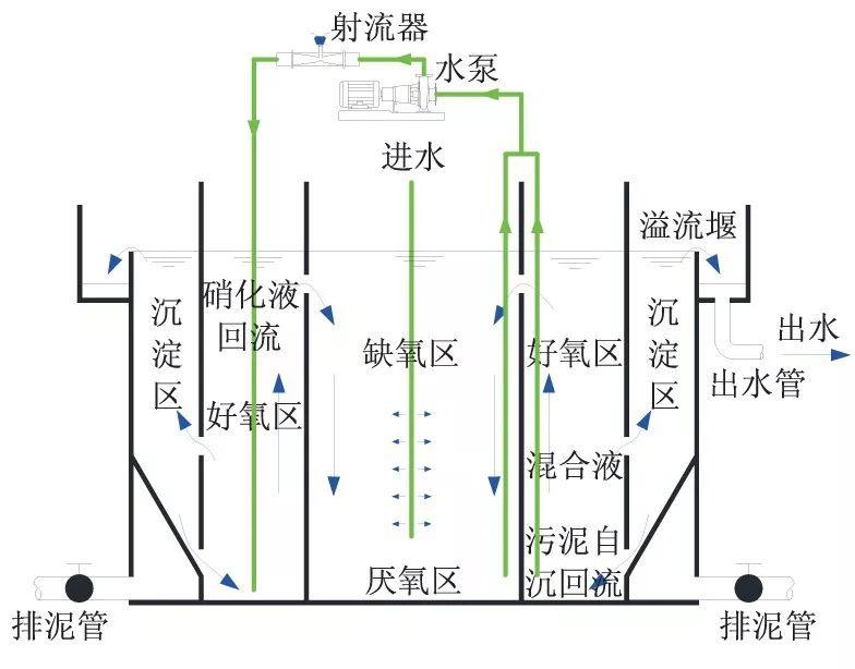 C-CBR 一体化生物反应工艺示意图