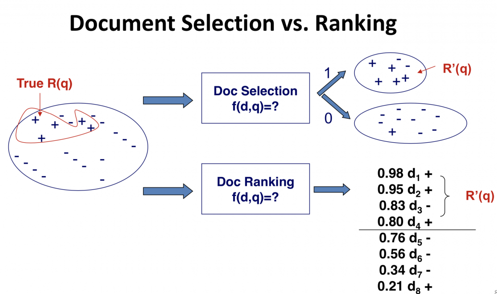 Document_selection_vs_ranking.png