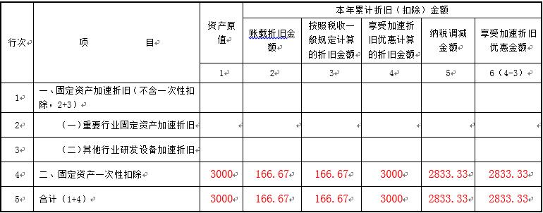 保存固定资产加速折旧优惠表提示:第X行X列的本期数XX必须大于等于上期数是怎么回事?