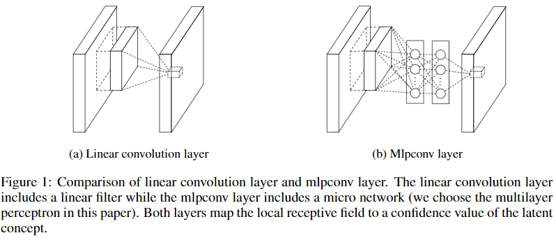 Comparison of linear convolution layer and mlpconv layer