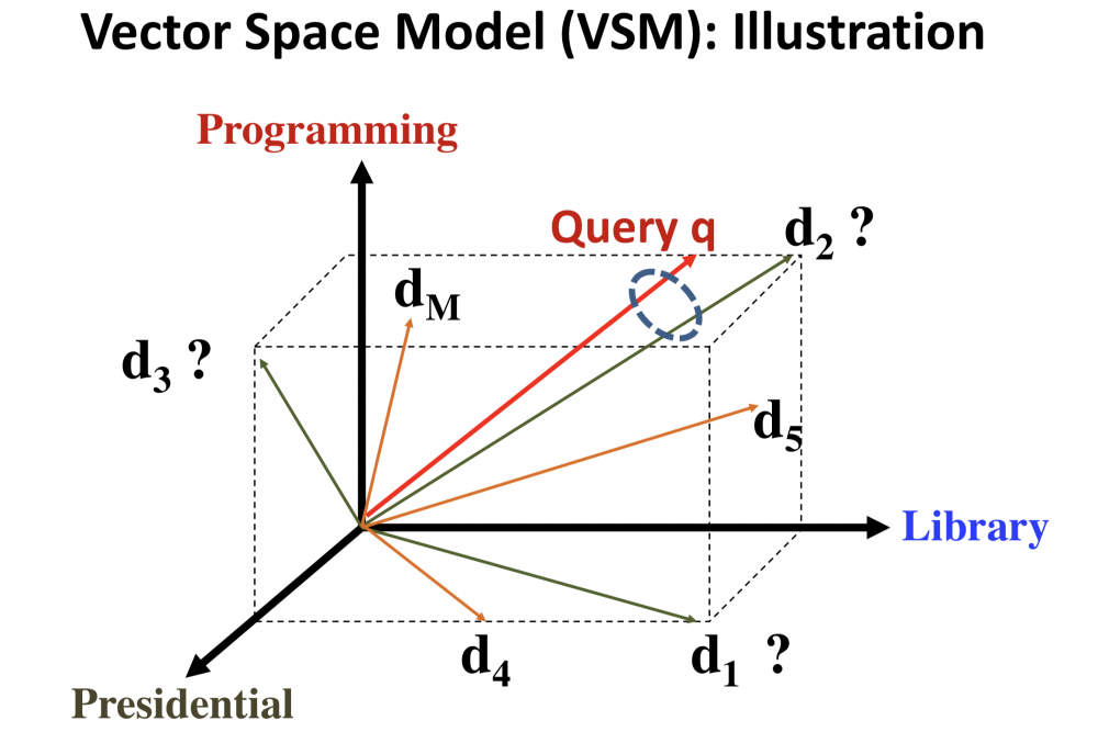 vector_space_model.png