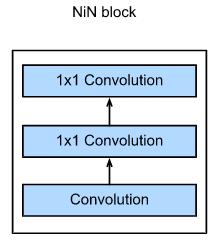 NIN block