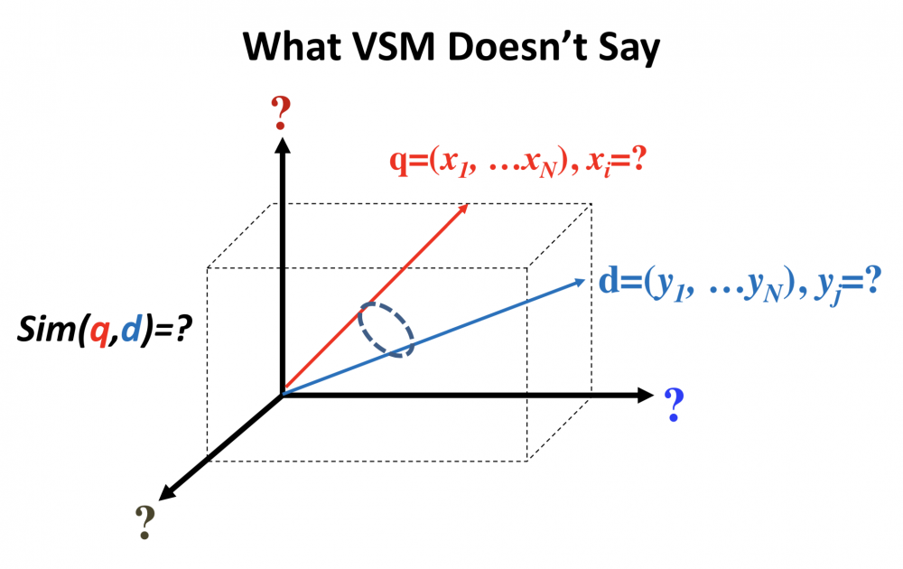 what_vsm_not_say.png