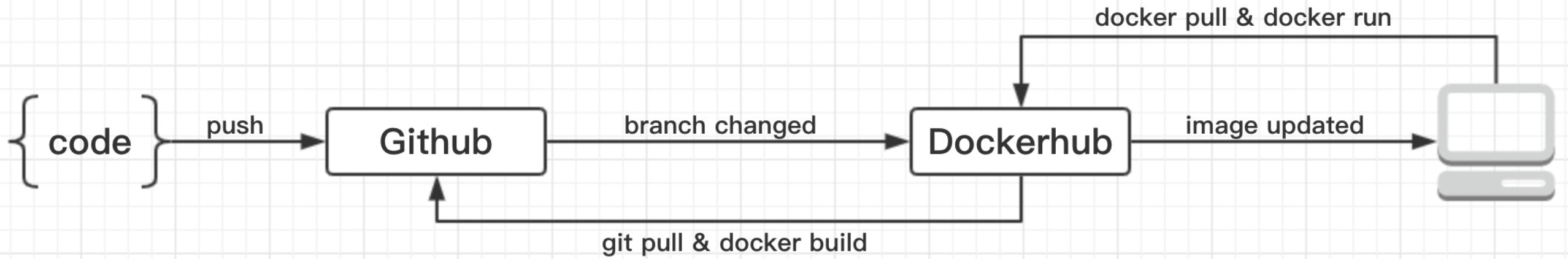 Continuous Deploy With Dockerhub