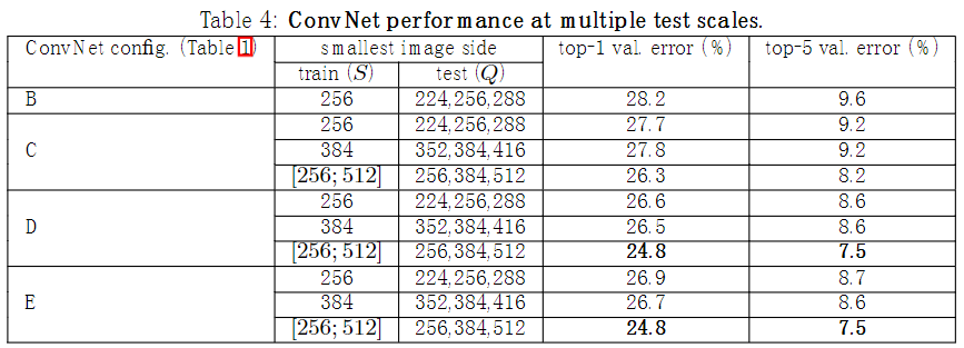 multiple test scales