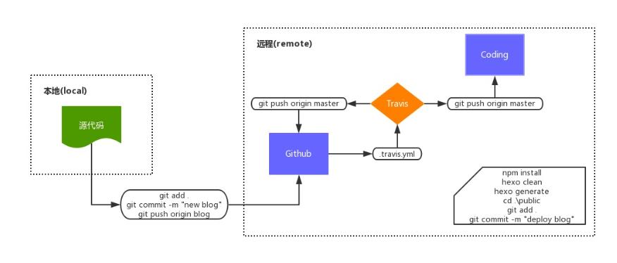 Travis自动构建流程图