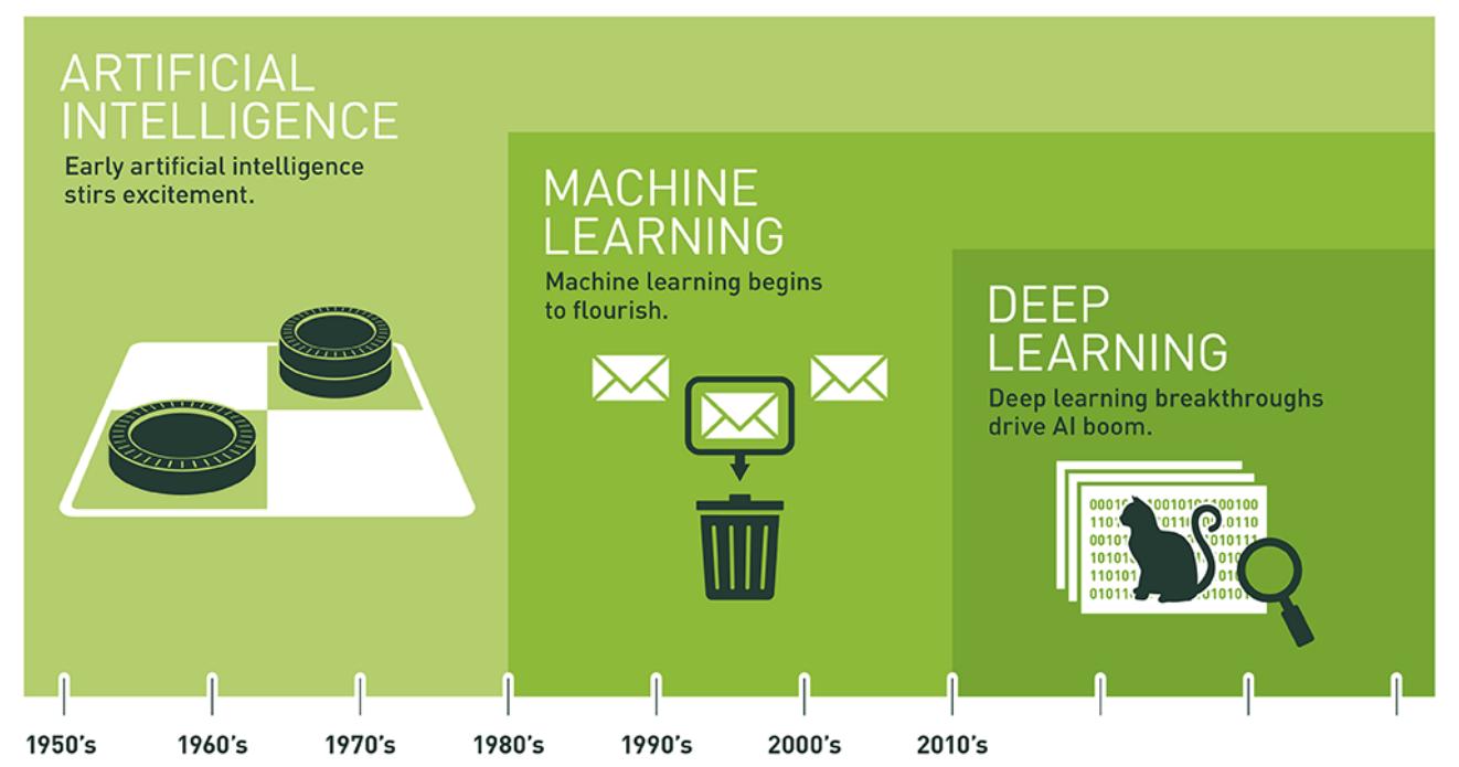 人工智能与深度学习的关系