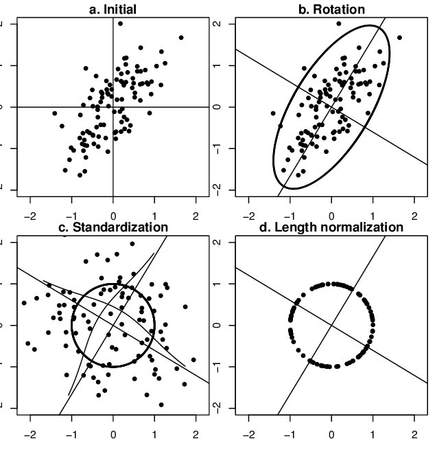 Effect of the operations of standardization and length normalization