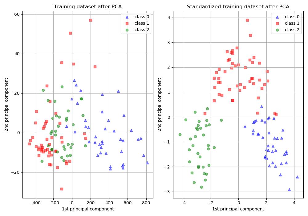 PCA and Standardization