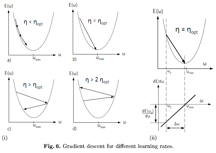 Gradient descent for different learning rates