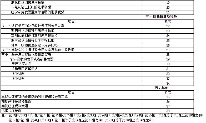 一般纳税人增值税附表二25栏、26栏、27栏、28栏取值规则