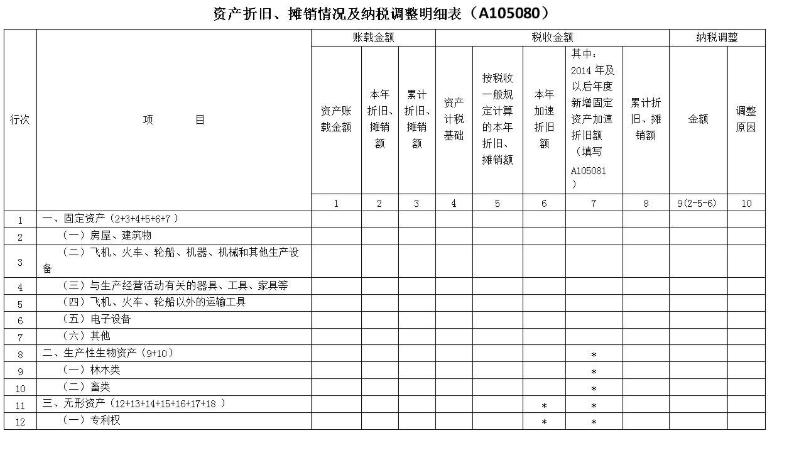 A105080 资产折旧、摊销及纳税调整明细表的账载金额如何填写