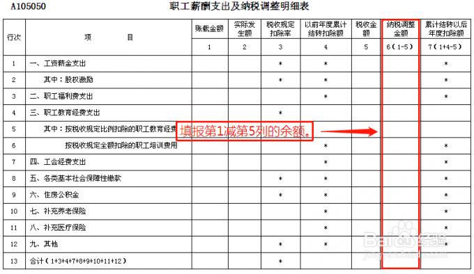 A105050《职工薪酬支出及纳税调整明细表》第7行工会经费支出如何填写