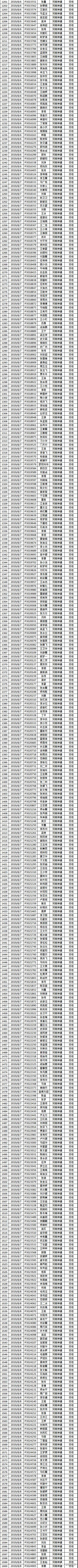 郑州港区富士康【神通&永兴和】合格名单201911第一期-富智迈