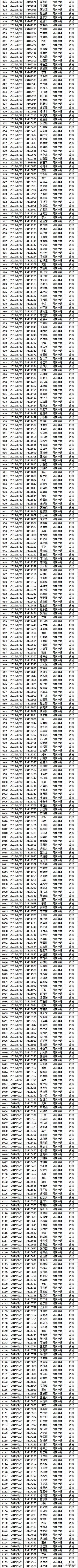 郑州港区富士康【神通&永兴和】合伙人合格名单201911第一期-FOXZM