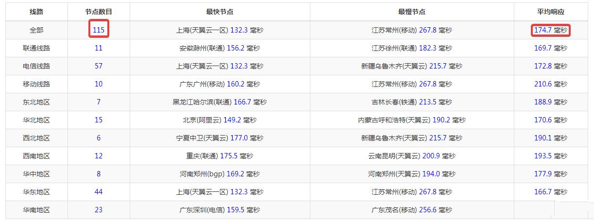 PacificRack 2019黑五特价优惠 2核1G内存11元每月 18.95美元每年 超便宜美国VPS云服务器 CN2 GT线路