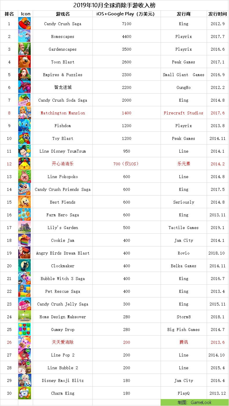 全球休闲消除类手游10月份收入TOP30:国产游戏仅三款