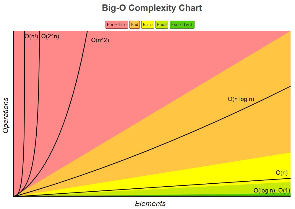 Big-O Complexity