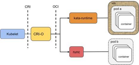 CRI-O通信