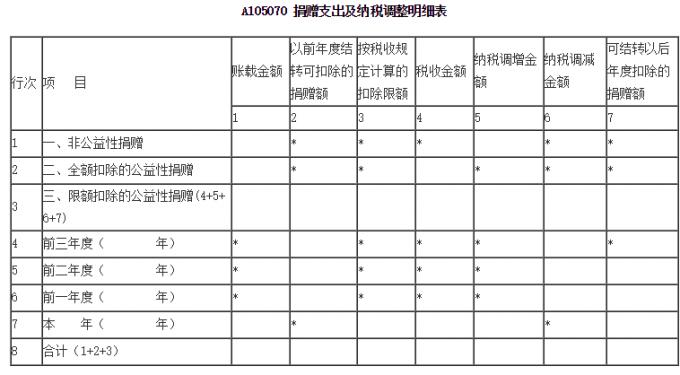 什么情况下需要填写A105070捐赠支出纳税调整明细表?