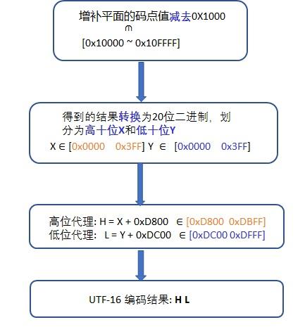 详解java中的unicode编码(码点)