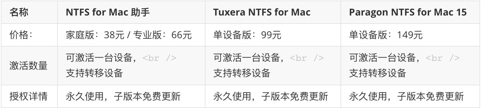 NTFS 软件对比
