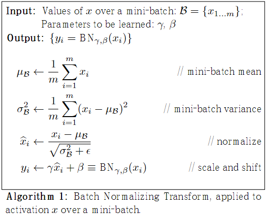 Batch Normalization Transform