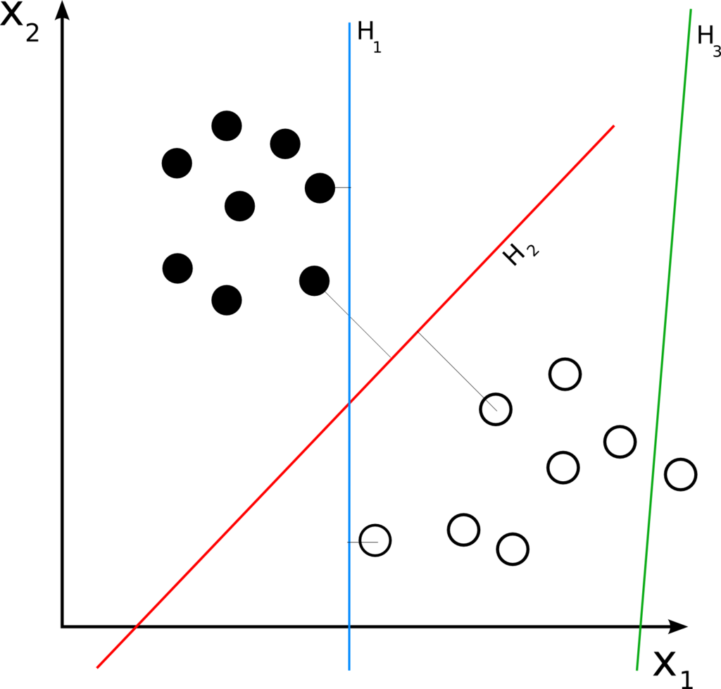 https://wiki2.org/en/Linear_classifier#/media/File:Svm_separating_hyperplanes.png