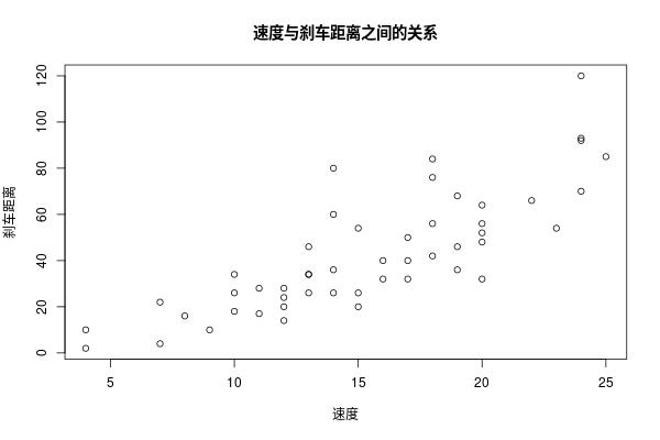 使用R语言绘制图形