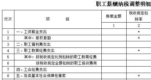 汇算清缴申报失败提示:A105050 职工薪酬支出及纳税调整明细表第3行第2列-职工福利费支出的税收规定扣除率0.00%必须是14%