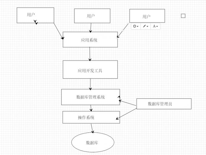 数据库系统结构