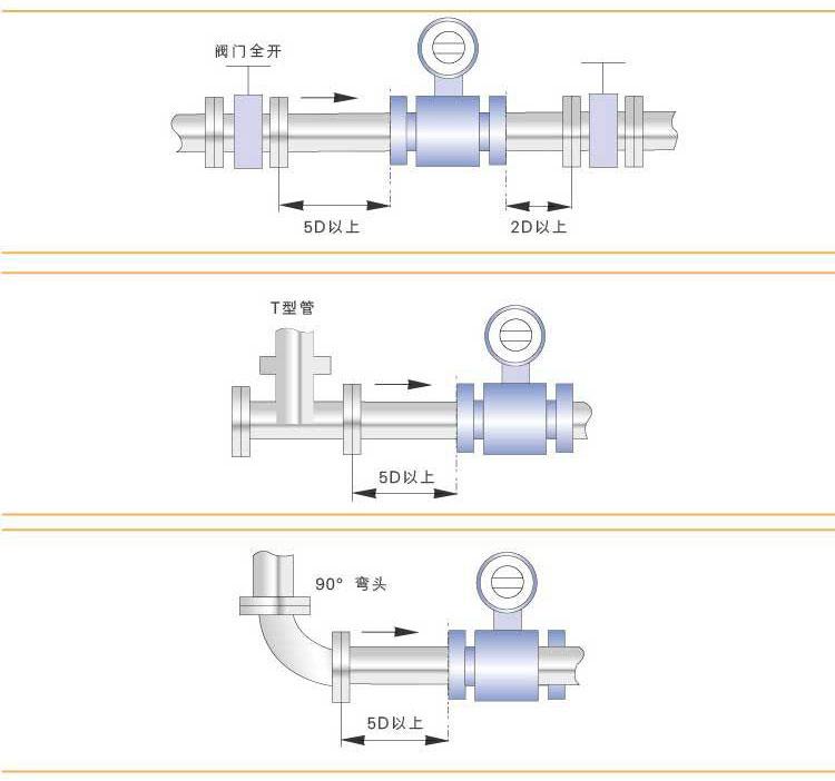 污水电磁流量计安装