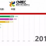 振奋人心!近40年中国用电量高速增长,光伏20年时间跃居世界第一!