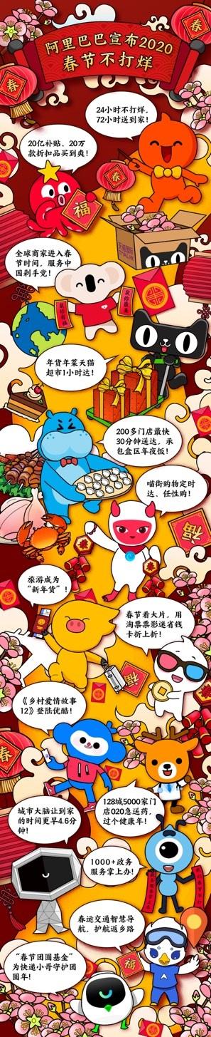 """阿里巴巴宣布2020""""春节不打烊"""":用户将享受新消费体验升级"""