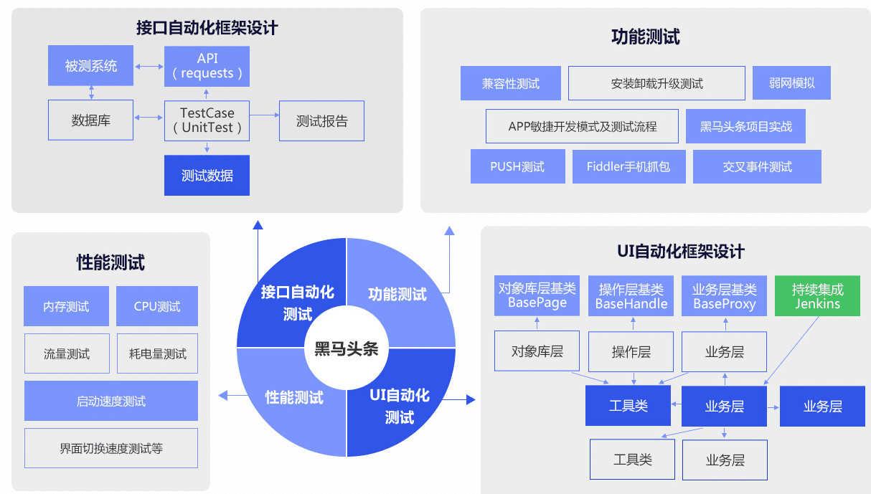 尚学堂 软件测试全套教程-52资源网
