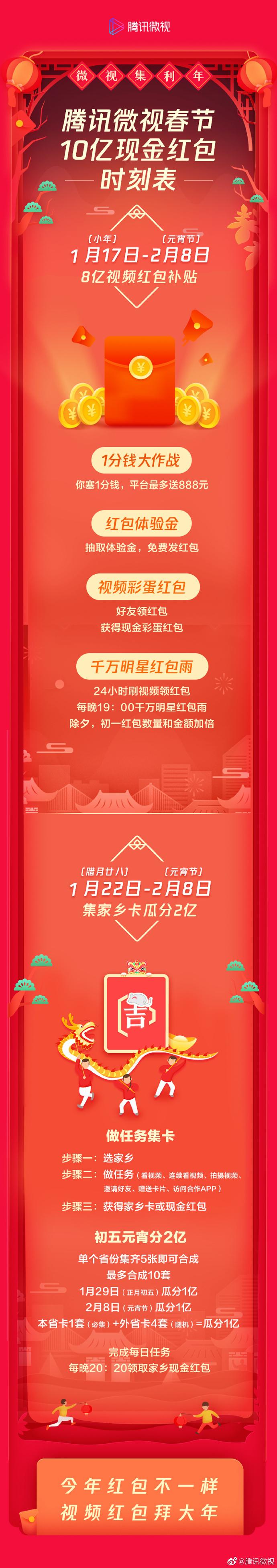 """腾讯发布10亿现金发视频红包:为你带来""""集利年""""!"""