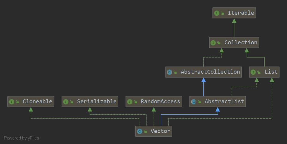 【学习通代刷】,Java小白集合源码的学习系列:Vector
