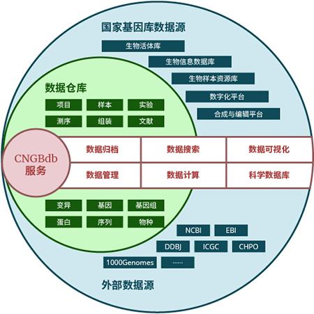 CNGBdb数据