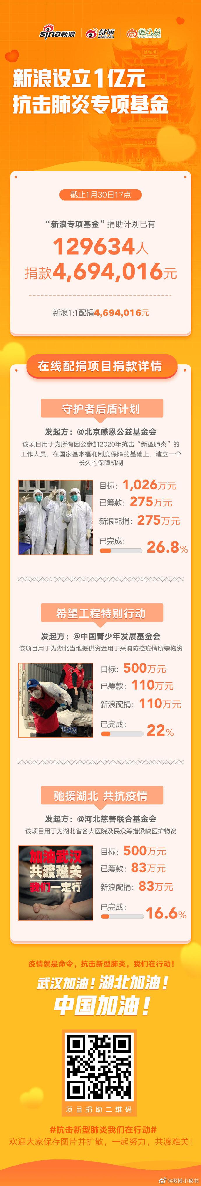 """""""新浪专项基金"""" 捐助计划,已有 129634 人捐款"""