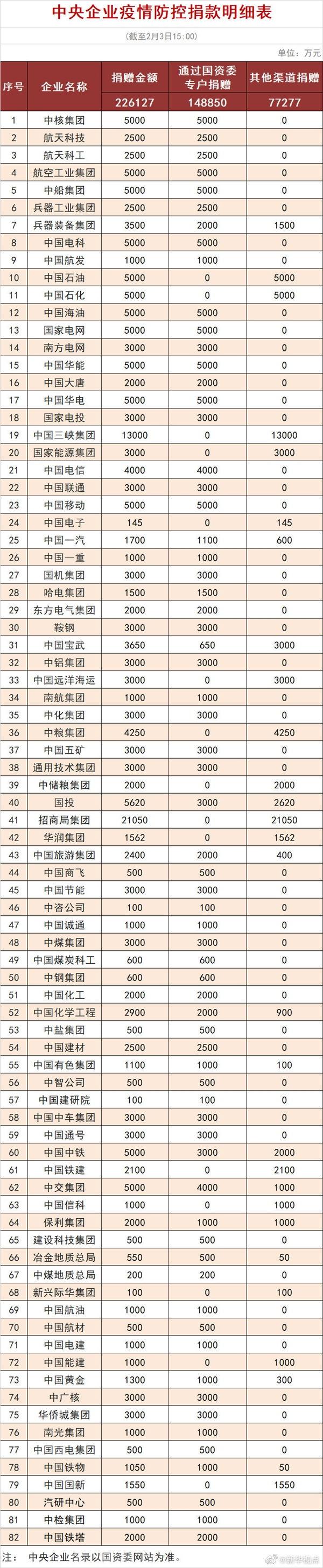 疫情告急,82家央企已经累计捐款已超过22亿元-玩懂手机网 - 玩懂手机第一手的手机资讯网(www.wdshouji.com)
