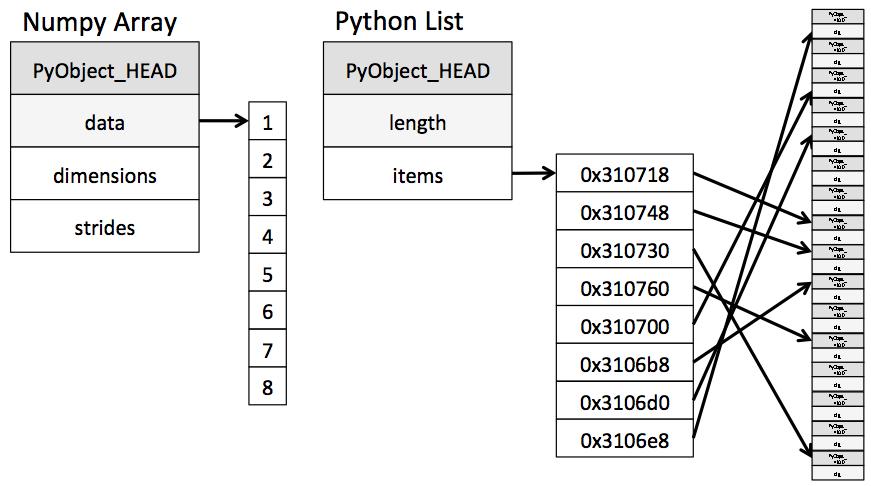 https://jakevdp.github.io/PythonDataScienceHandbook/02.01-understanding-data-types.html