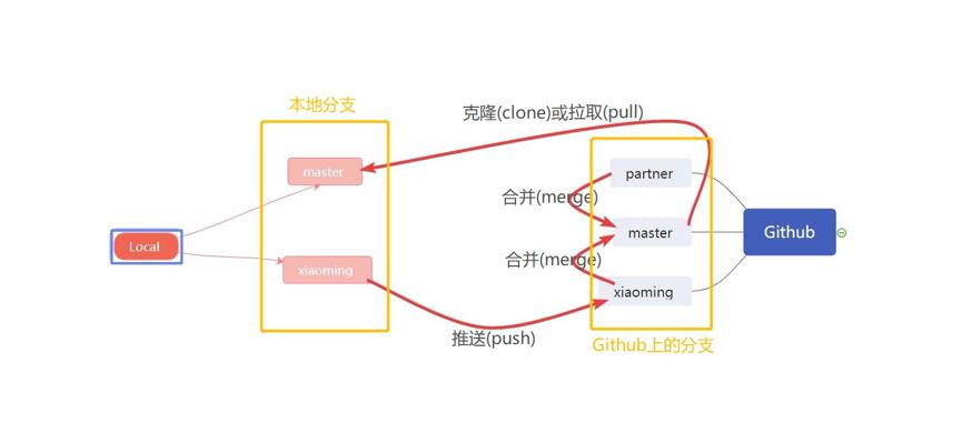 Git分布式版本管理系统入门(二)