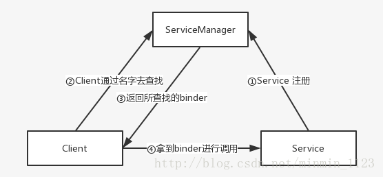 ServiceManager工作机制