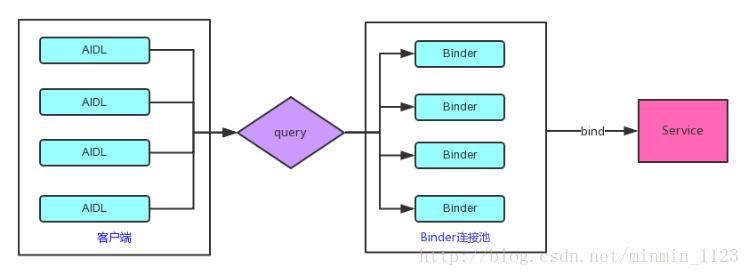 Binder连接池工作原理