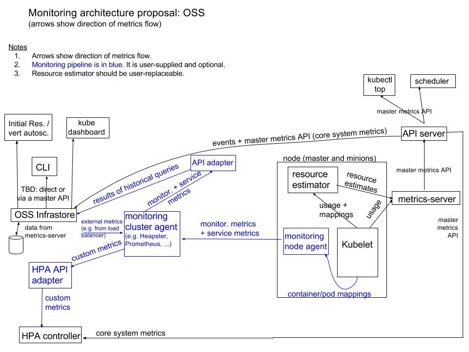 k8s最新的监控体系架构.png