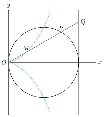 平面曲线(一)